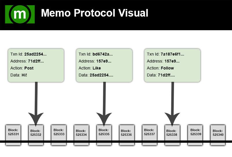 Memo Protocol Visual