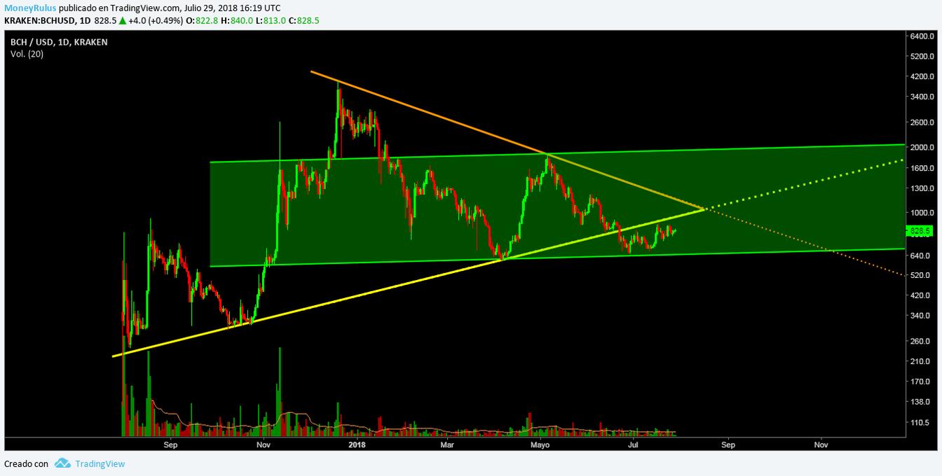 bitcoin cash technical analysis (BCH)