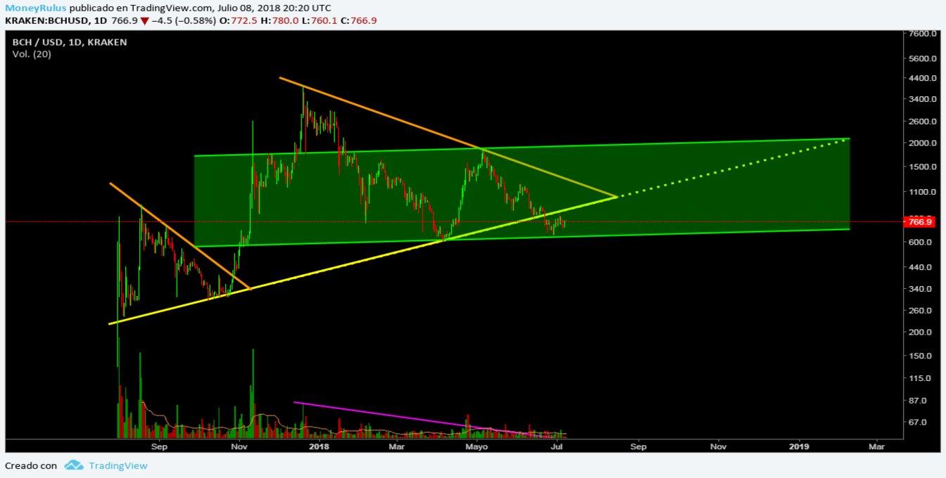July 9 - Price Analysis Bitcoin Cash