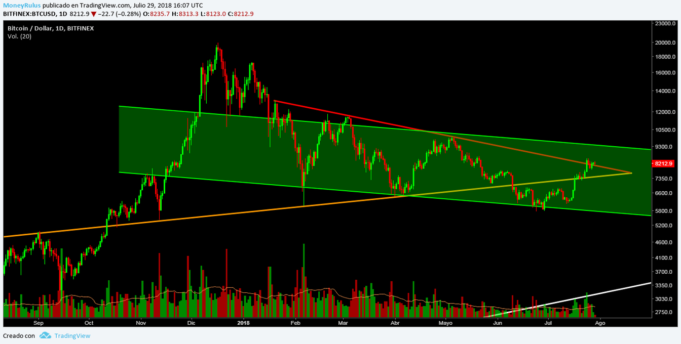 bitcoin technical analysis (BTC)