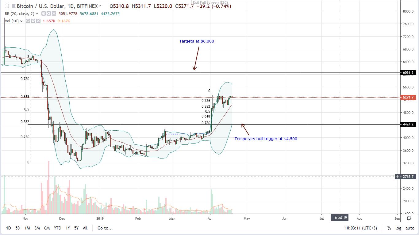 Bitcoin (BTC) price analysis