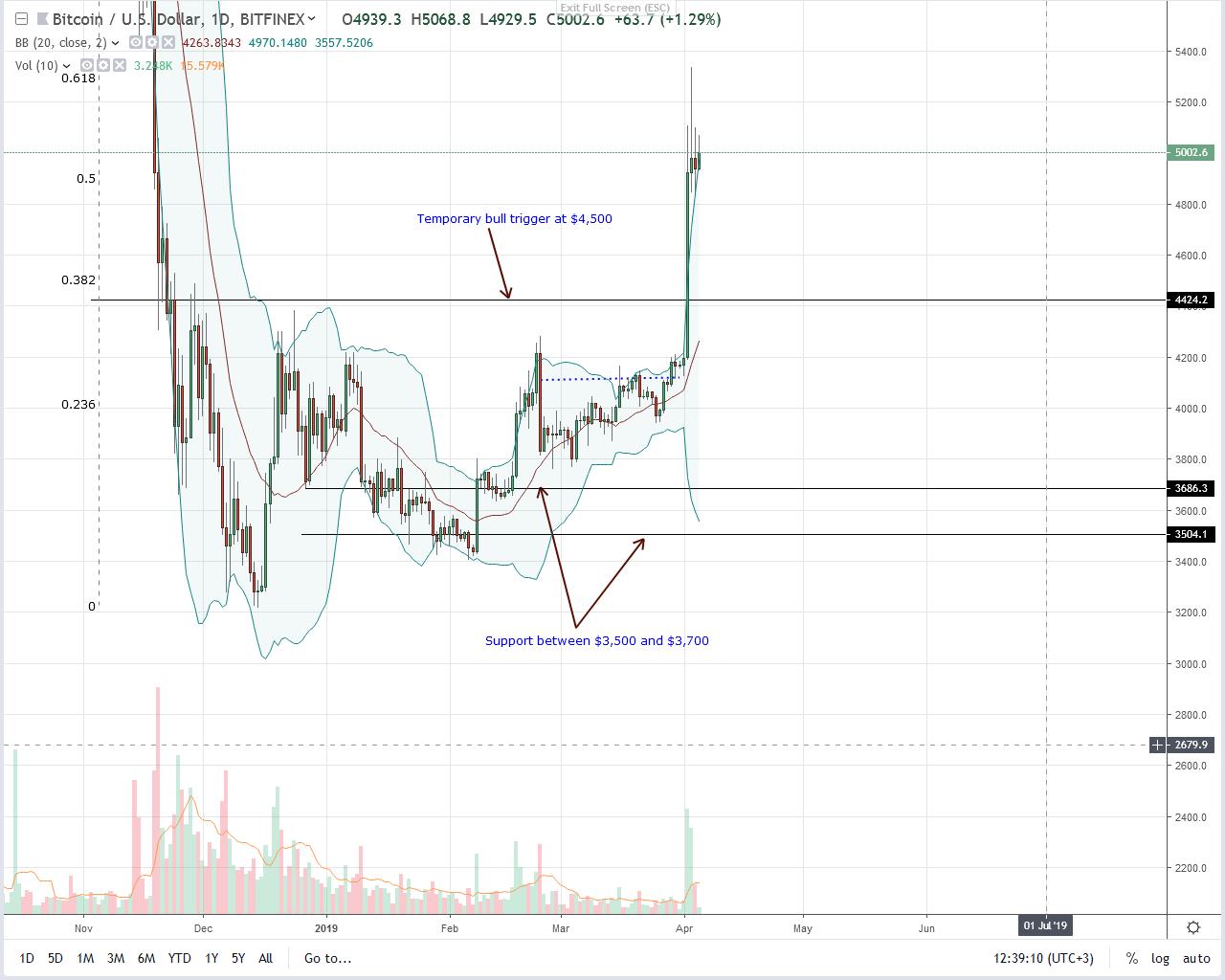 bitcoin btc price 05/04/2019