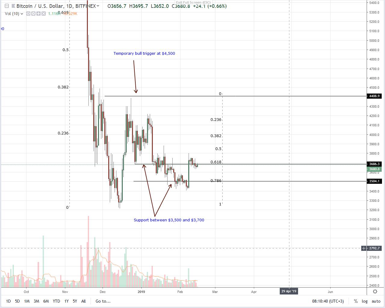 bitcoin [btc] price