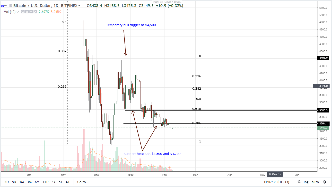 price analysis bitcoin btc