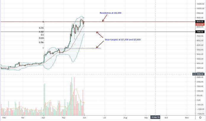 Price analysis: Bitcoin [BTC]