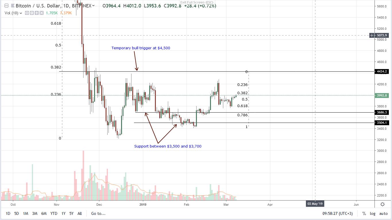 bitcoin price 08/03/2019