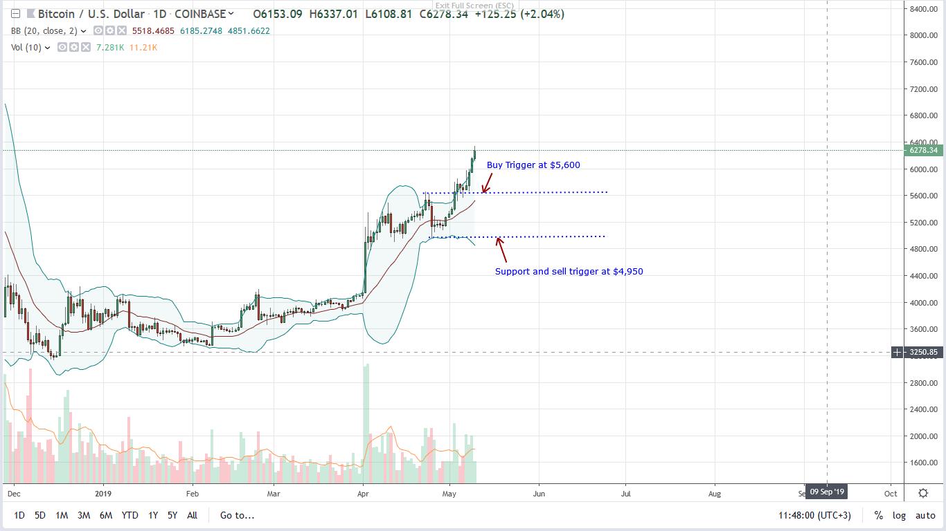 bitcoin btc price 10/05/2019