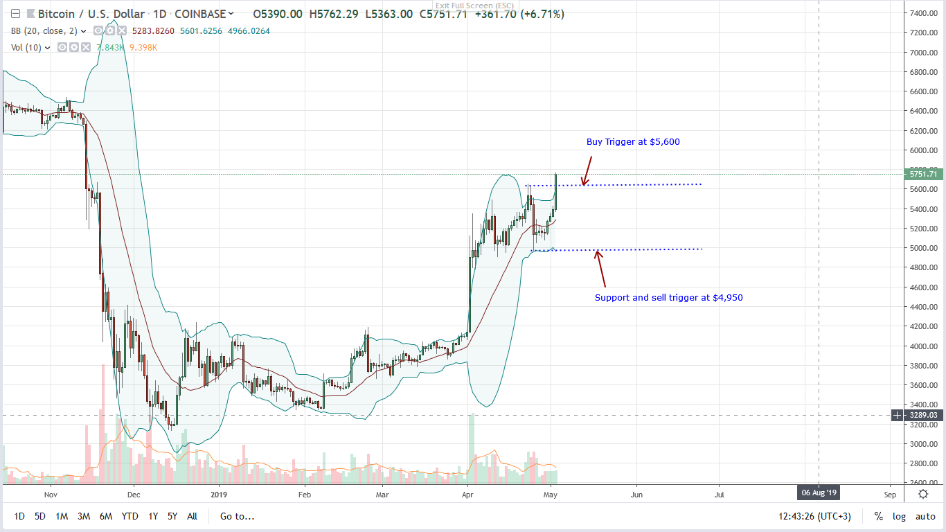 bitcoin [btc] price