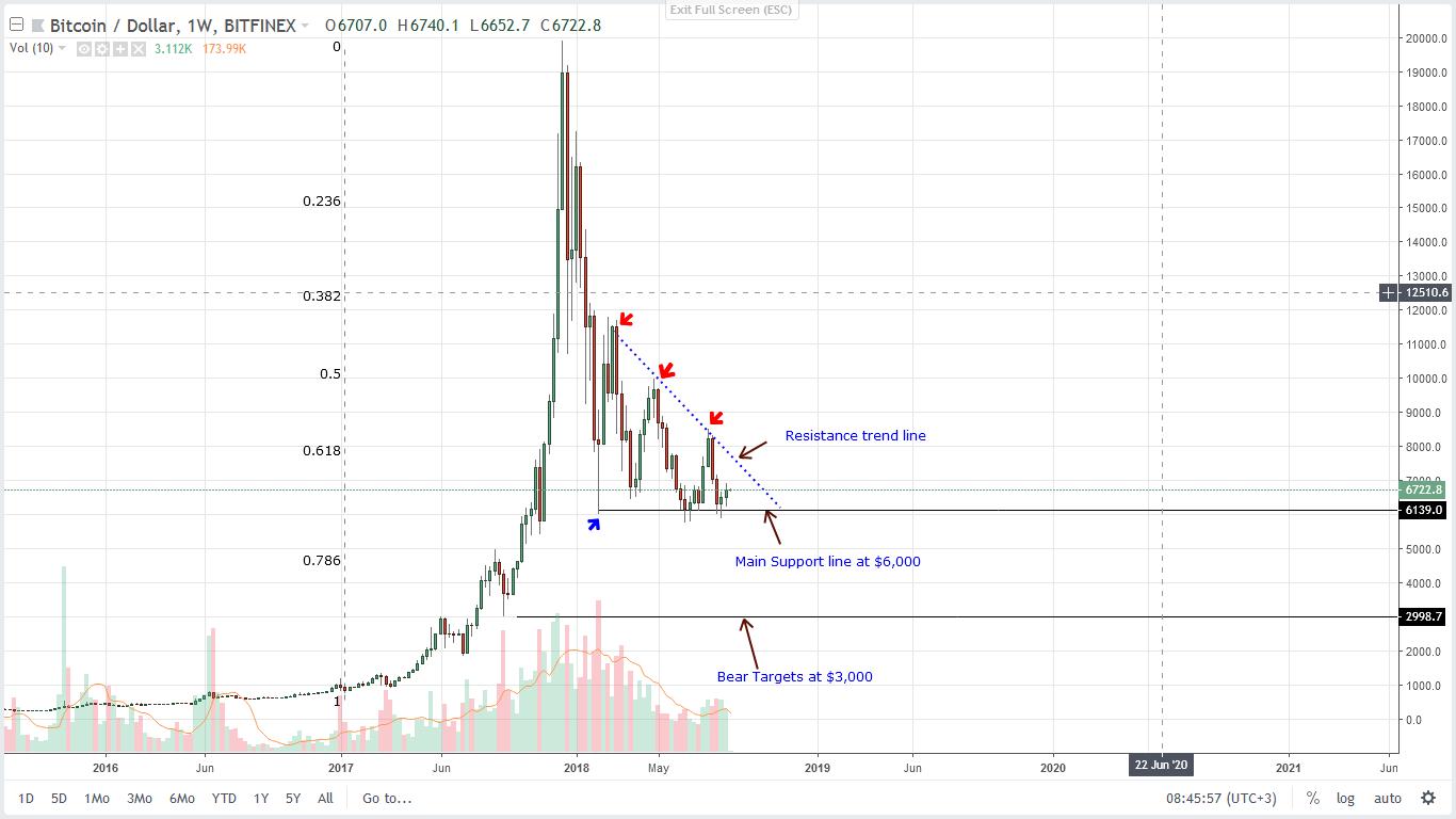 bitcoin weekly analysis August 27