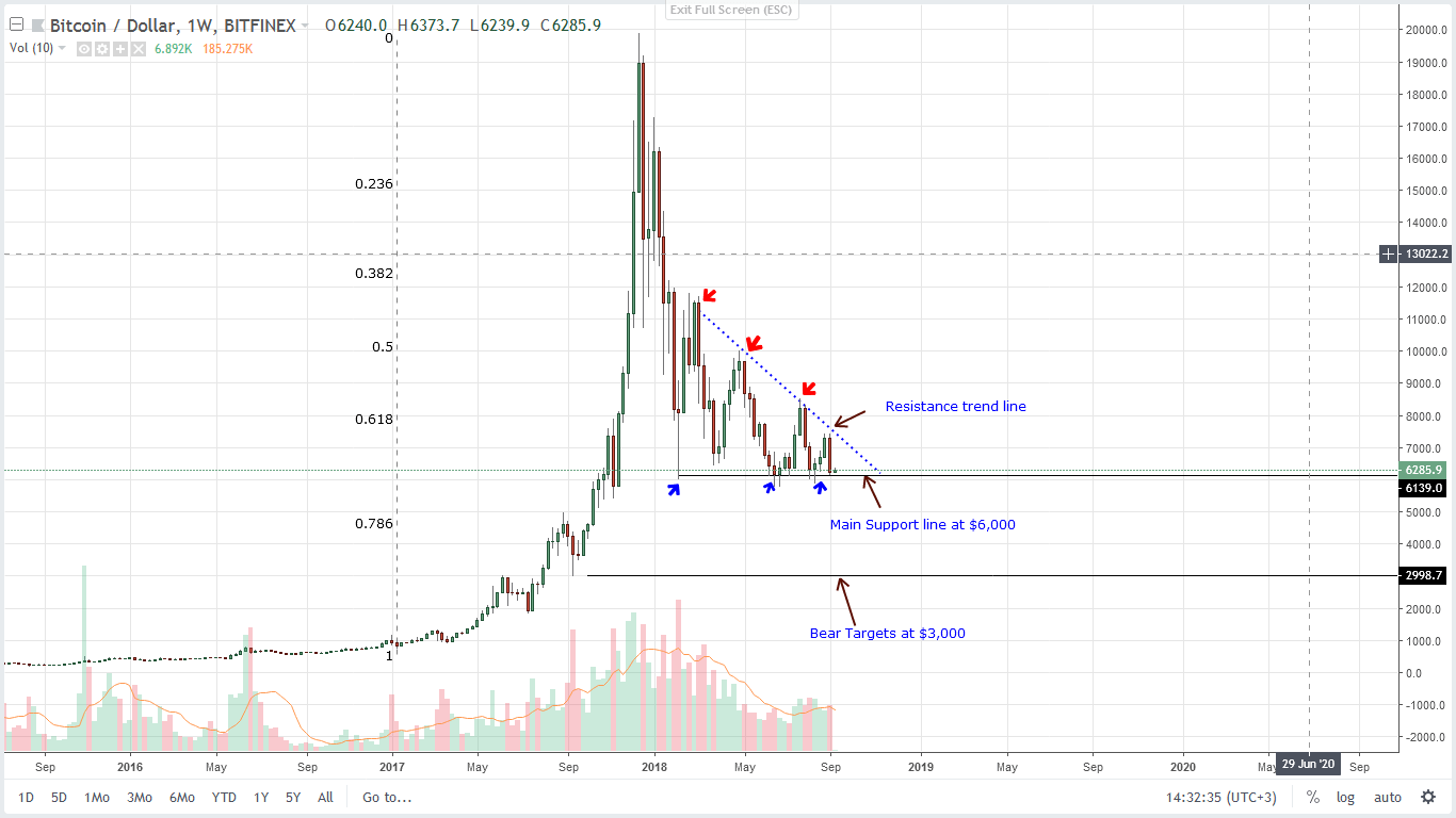 weeckly Technical price Analysis bitcoin