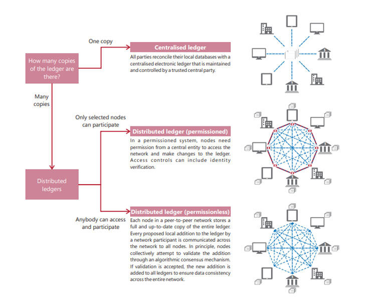 Centralised ledger and permissioned/permissionless decentralised ledgers
