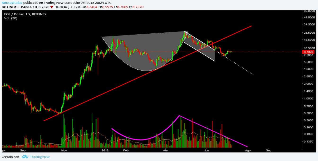 July 9 - Price Analysis EOS