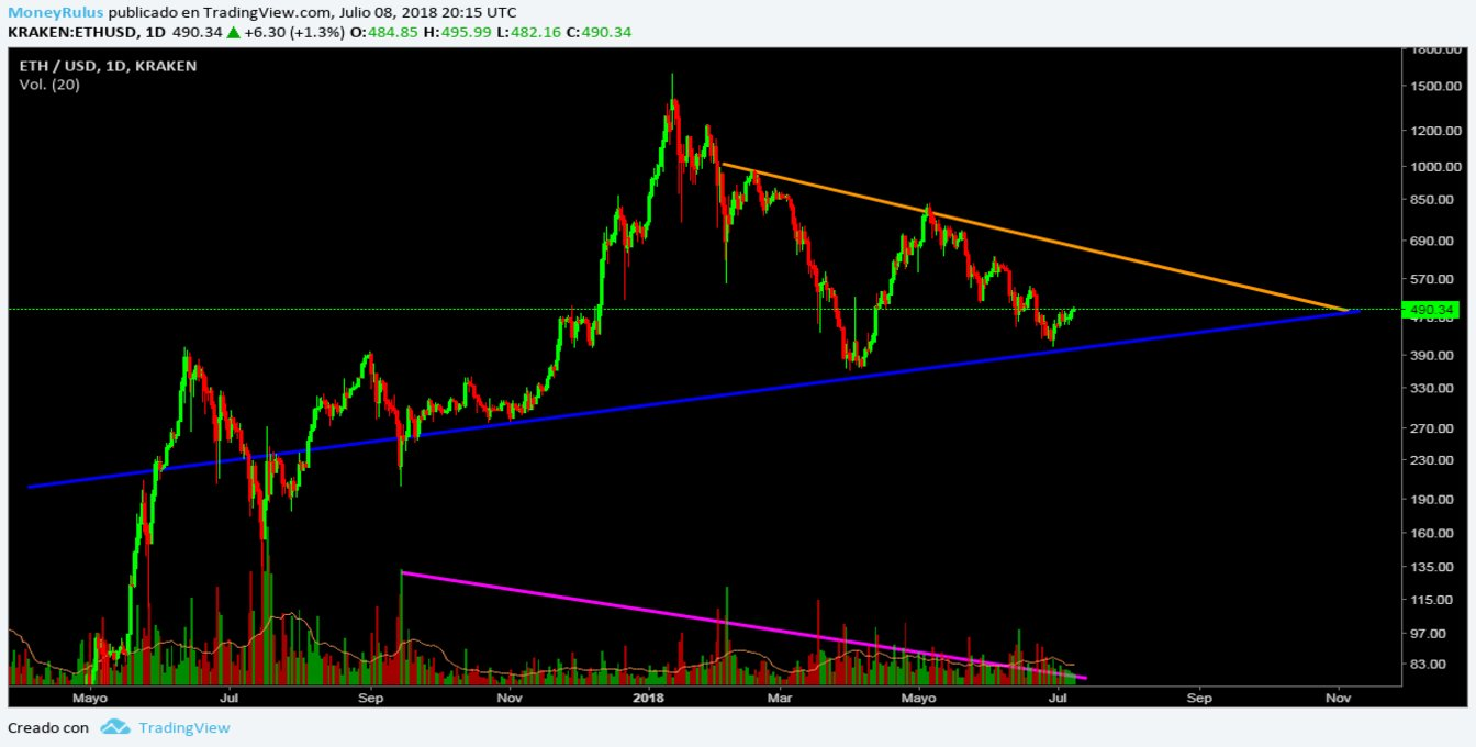 July 16-Ethereum price analysis