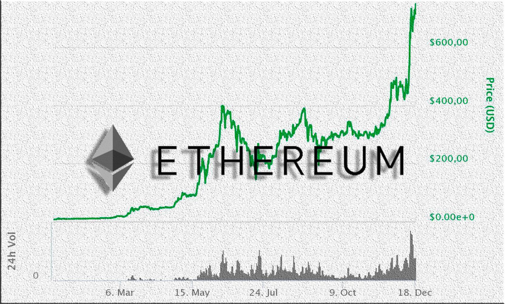 Ethereum raises 750