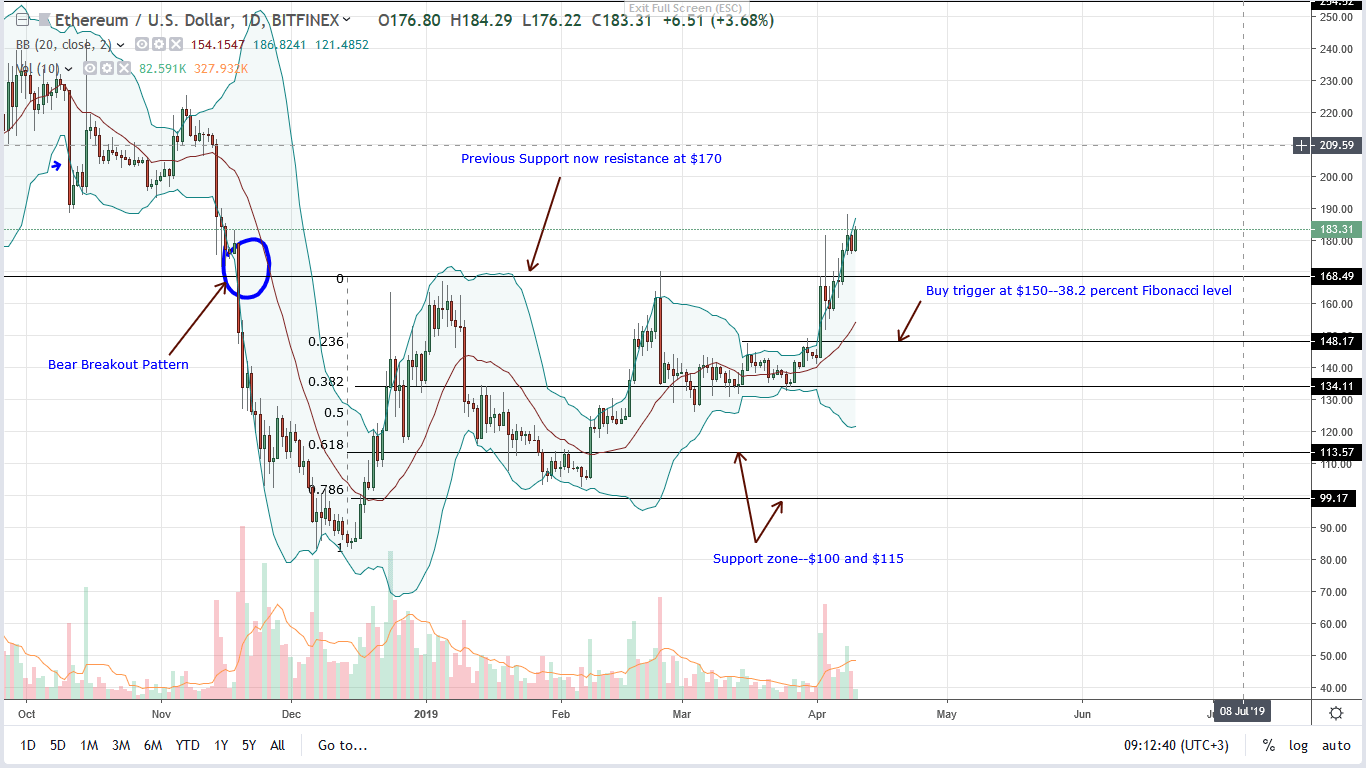 Ethereum [ETH] price analysis
