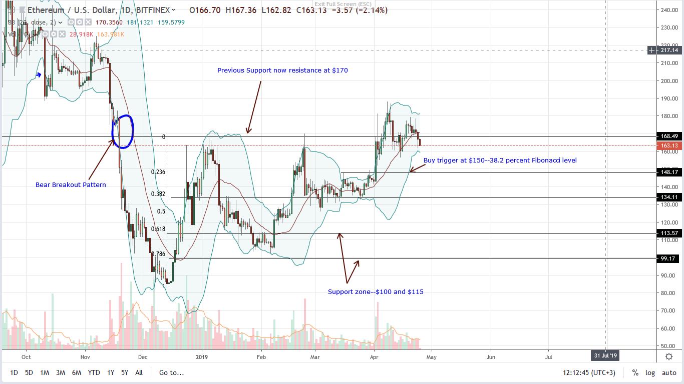 ethereum ETH price