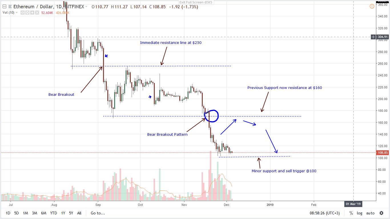 Ethereum [ETH] price prediction