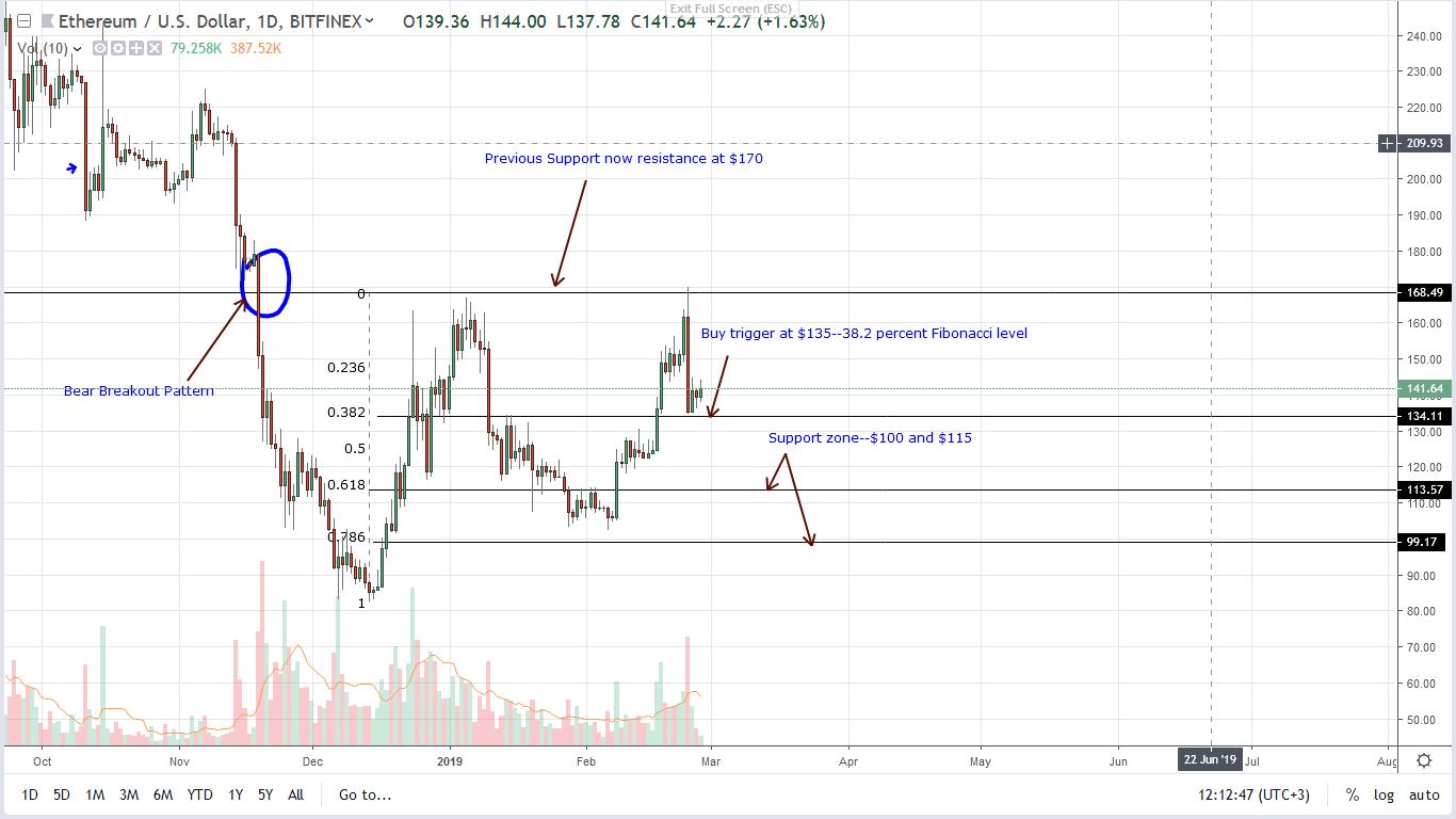 ethereum eth price 27/02/2019
