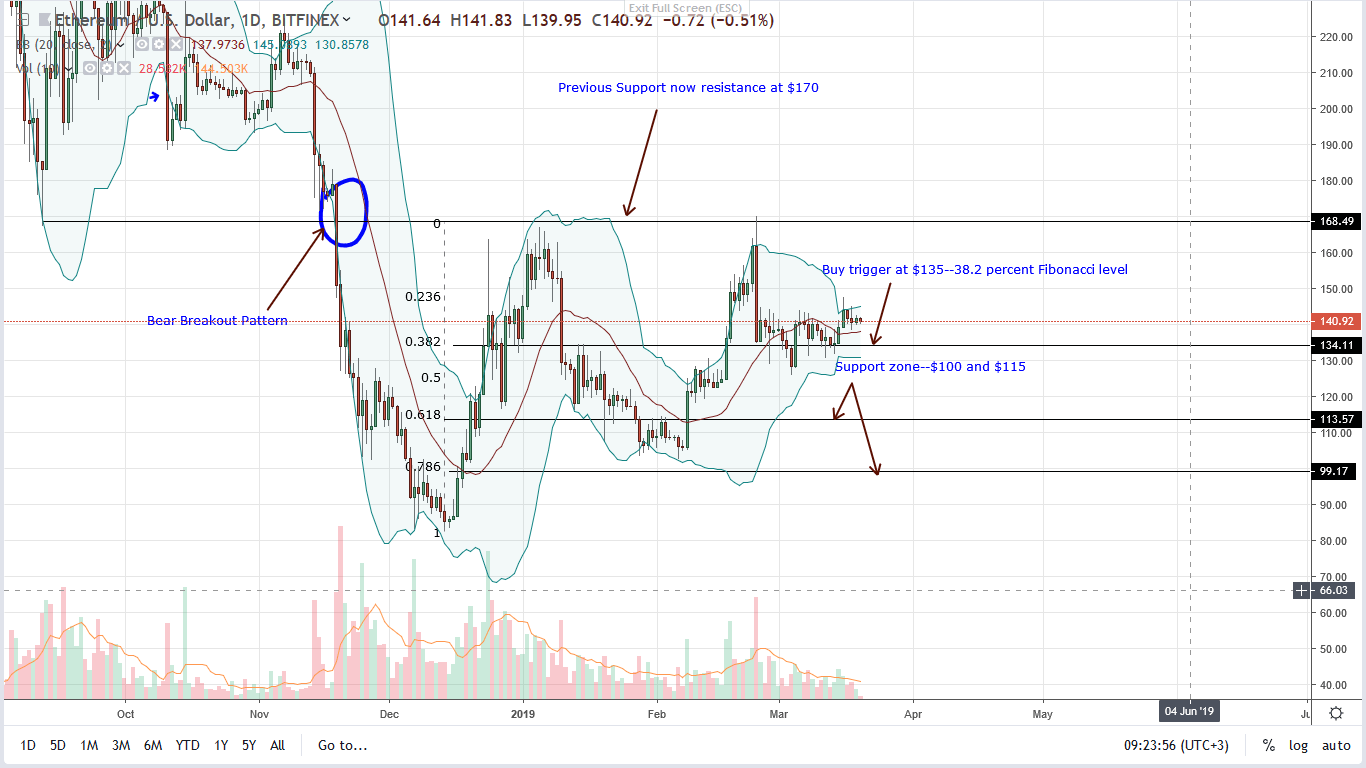 ethereum price 20/03/2019