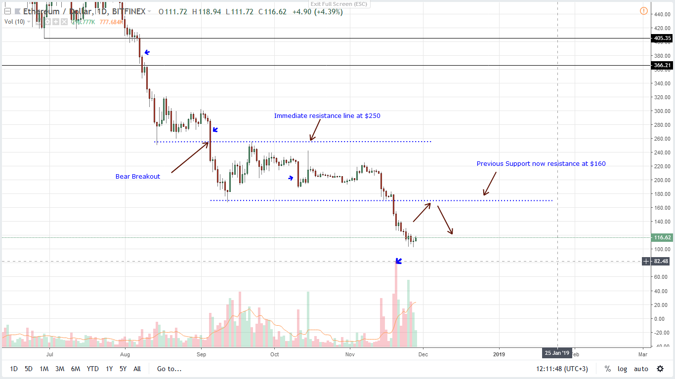 price analysis ethereum eth