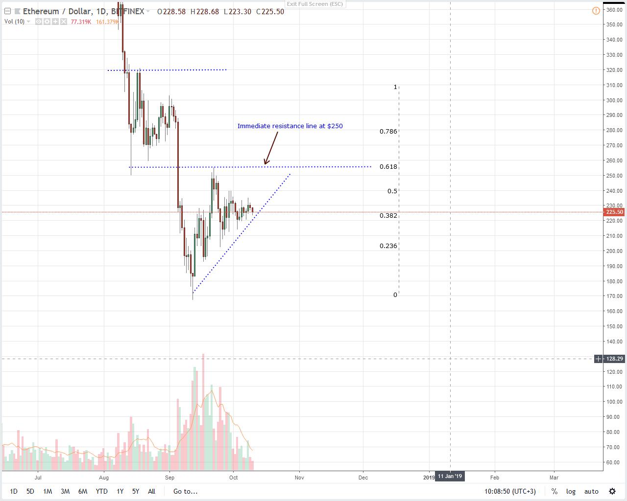 Ether (ETH) price analysis
