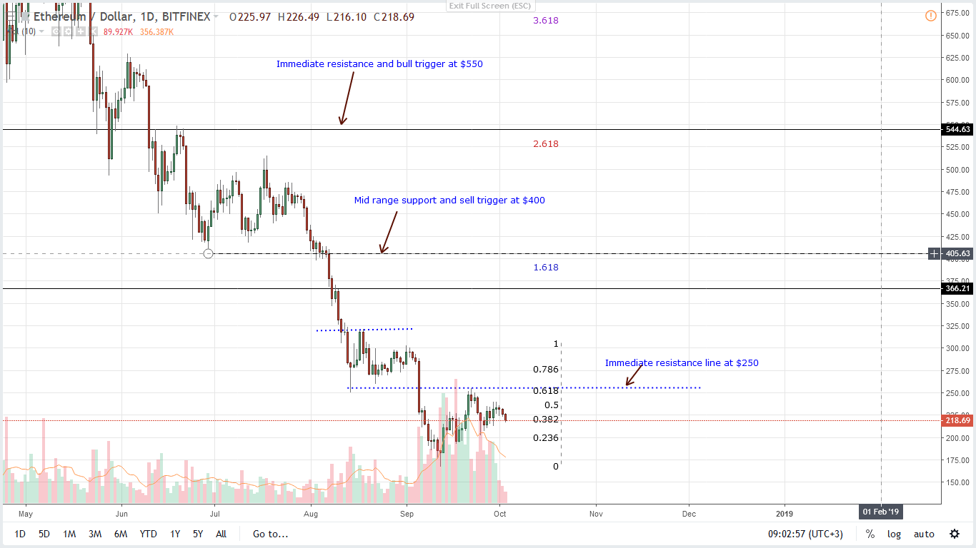 price analysis of ethereum ether eth
