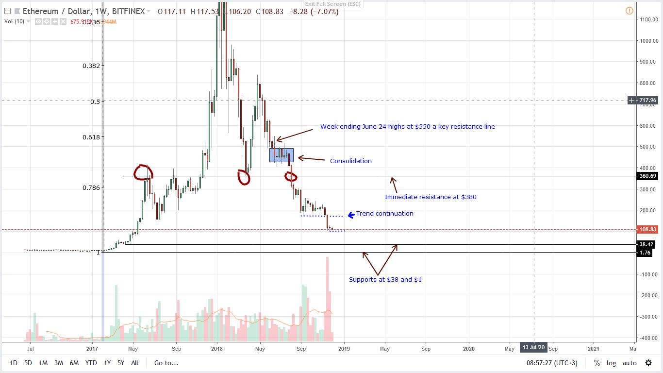 ETH/USD ethereum analysis