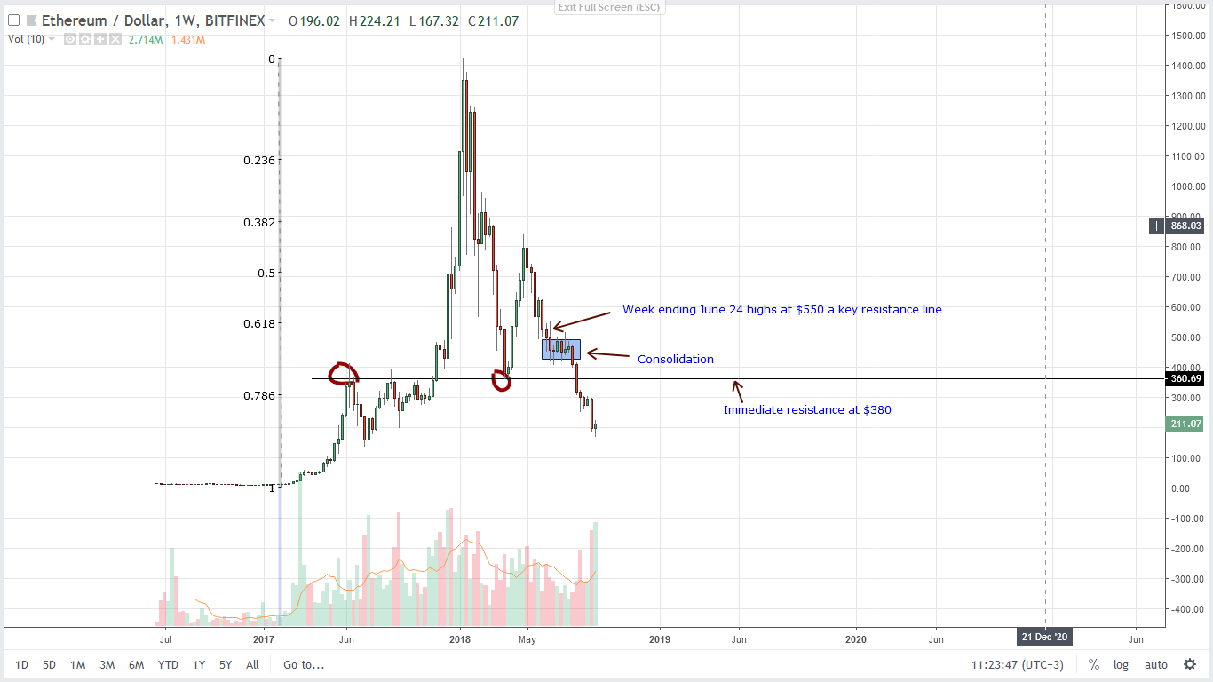 Price prediction Ethereum Weekly Chart