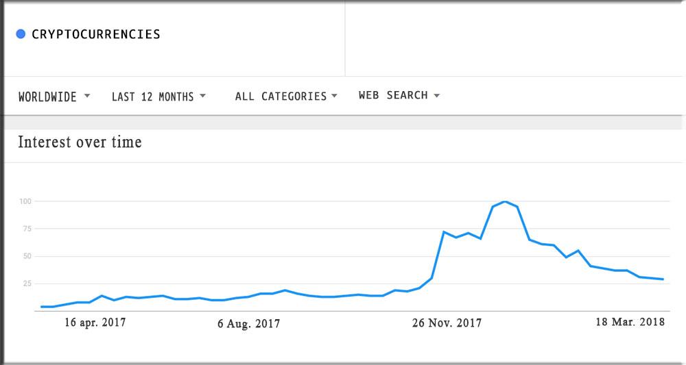 Graph cryptocurrencies