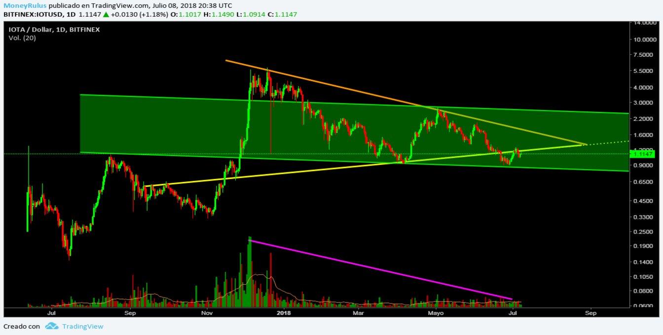 July 9 - Price Analysis IOTA