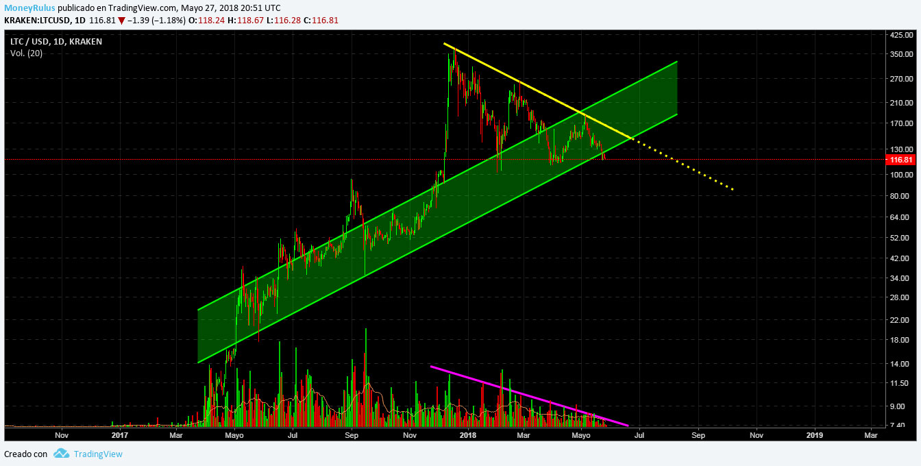 LTC price analysis