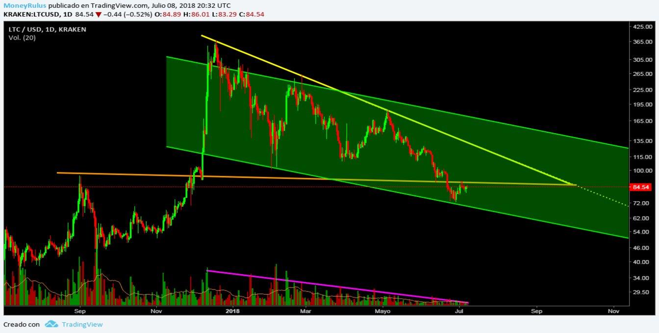 9 July - Price Analysis Litecoin