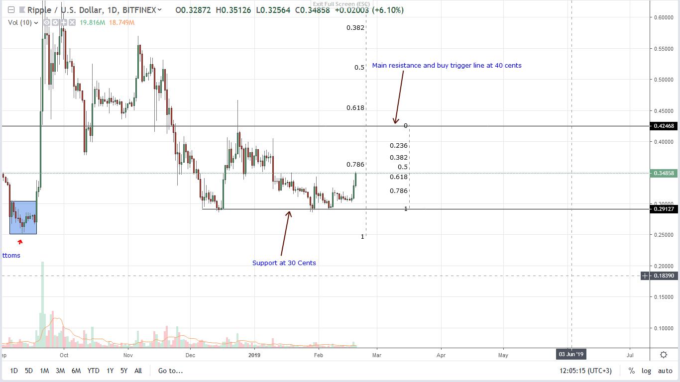 Price analysis ripple xrp
