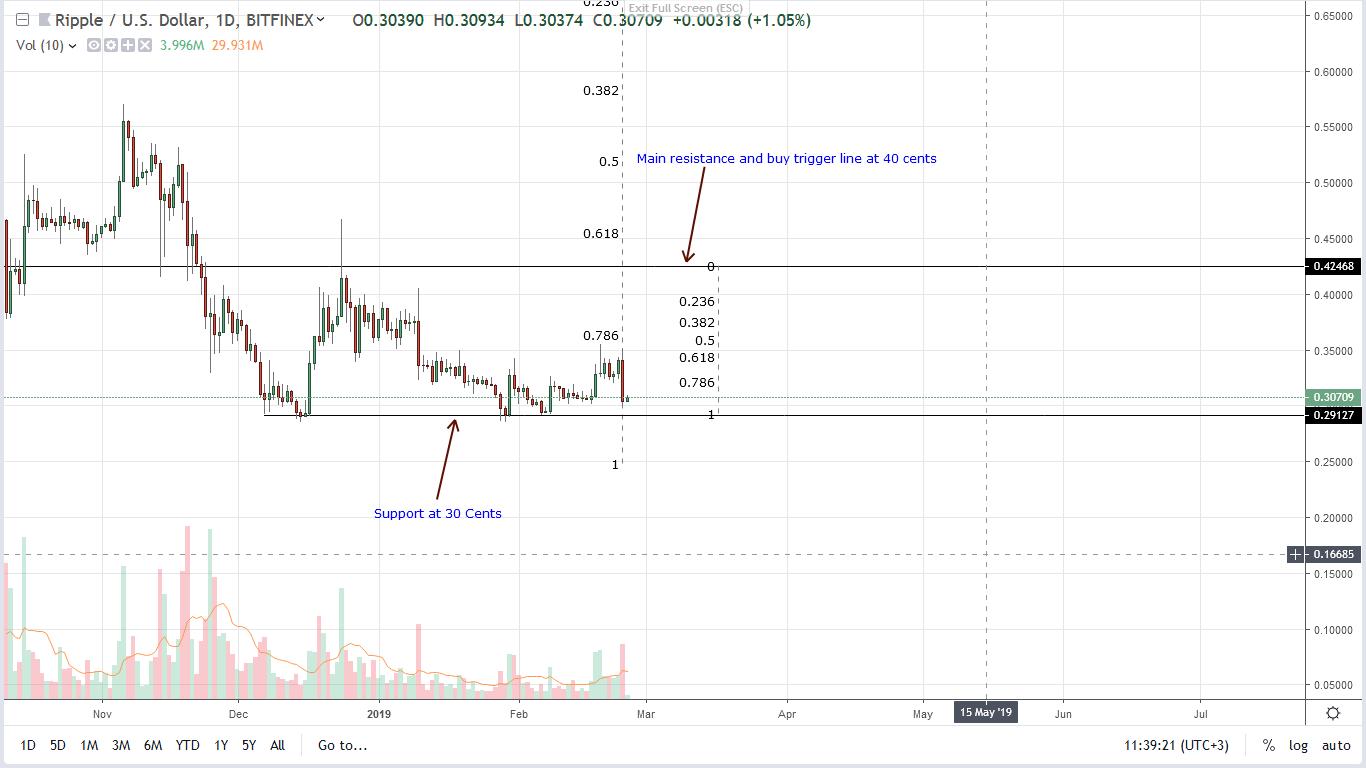 ripple xrp price 25/02/2019