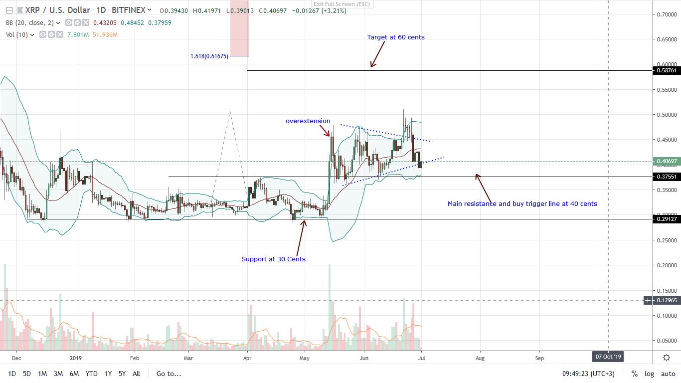 Ripple xrp charts