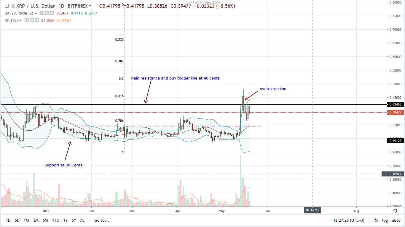 ripple xrp price 20/05/2019