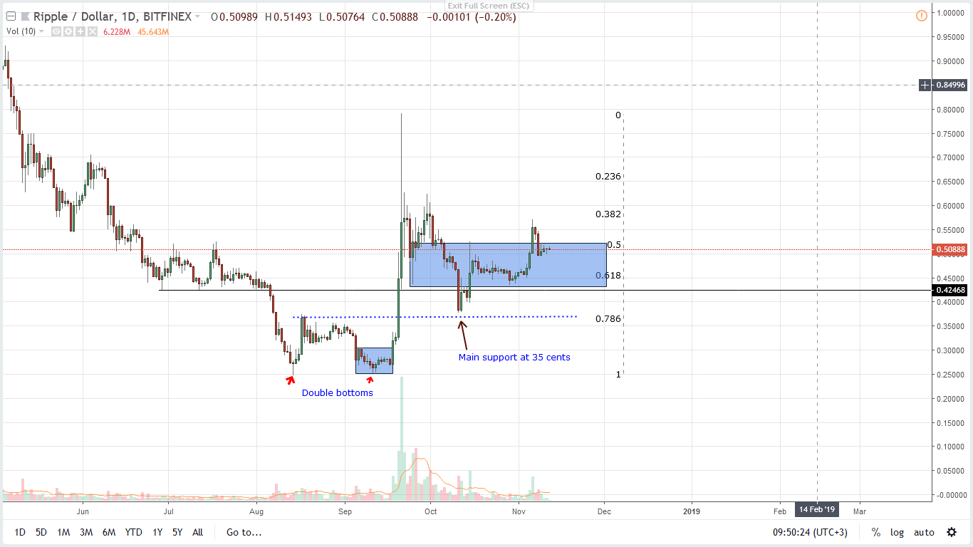 xrp/usd price prediction
