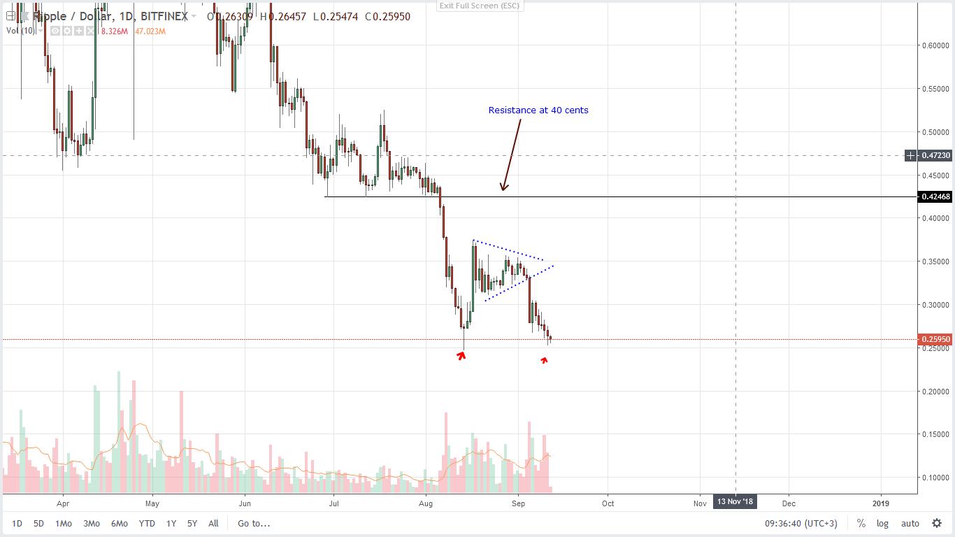ripple price analysis 12/09/2018 daily chart