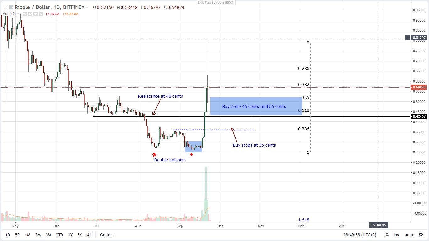 price analysis xrp ripple
