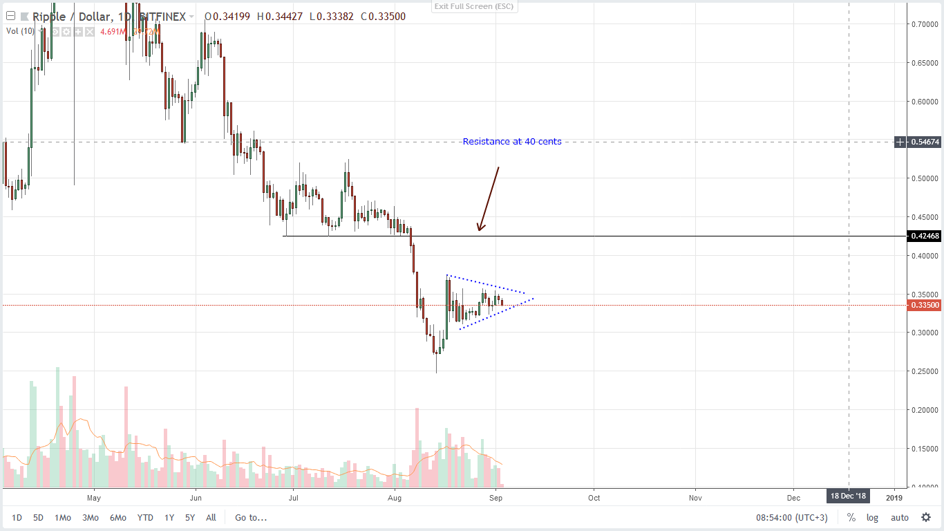 Technical Price Analysis Ripple XRP Daily