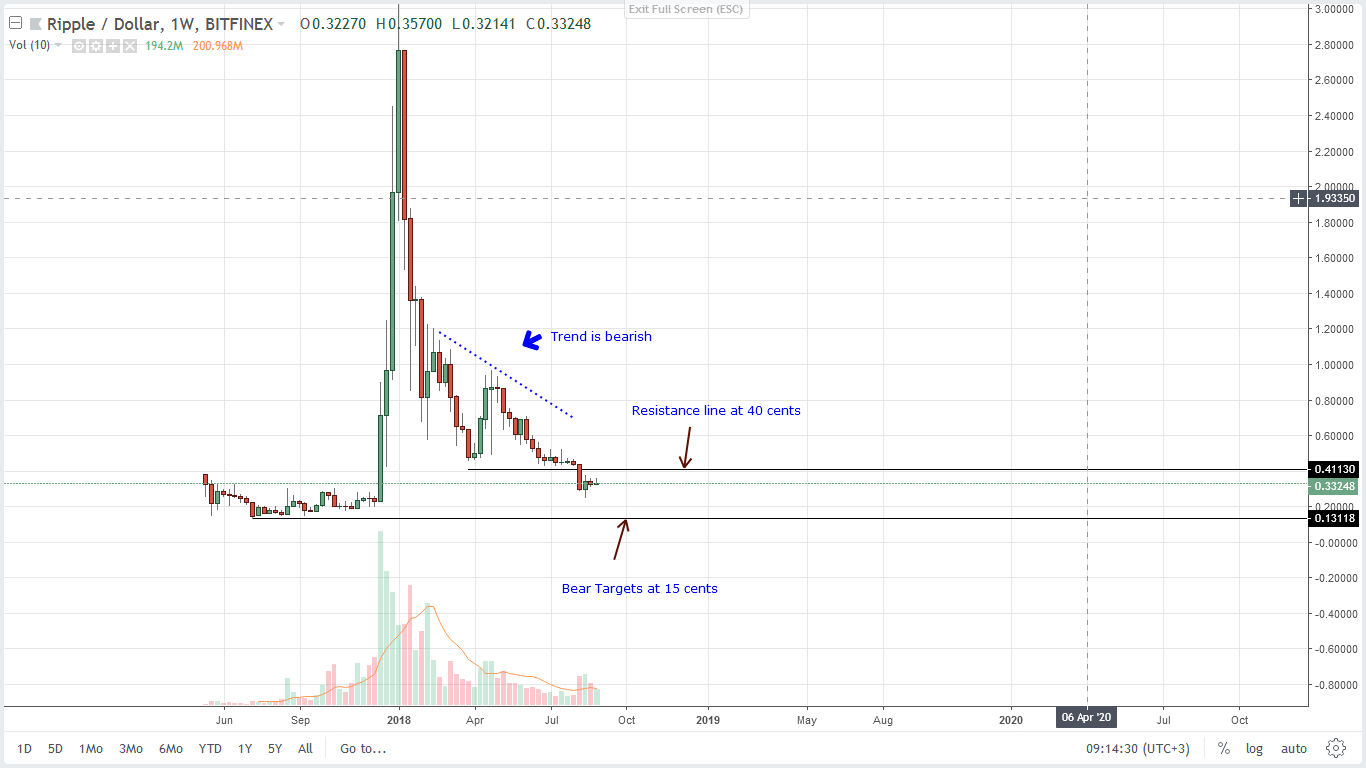 Weekly Chart -Ripple XRP - Technical Price Analysis