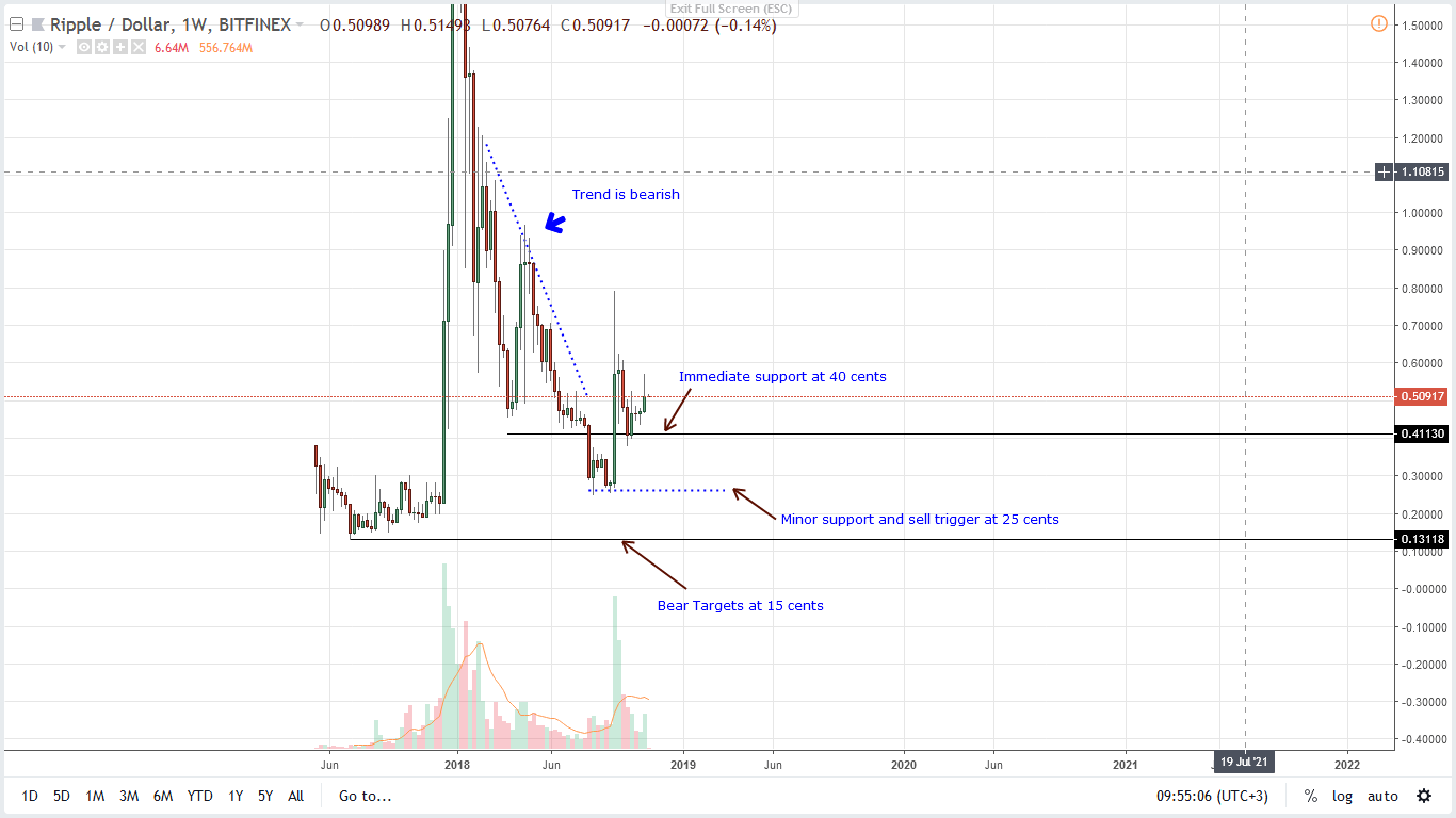 xrp/usd ripple price