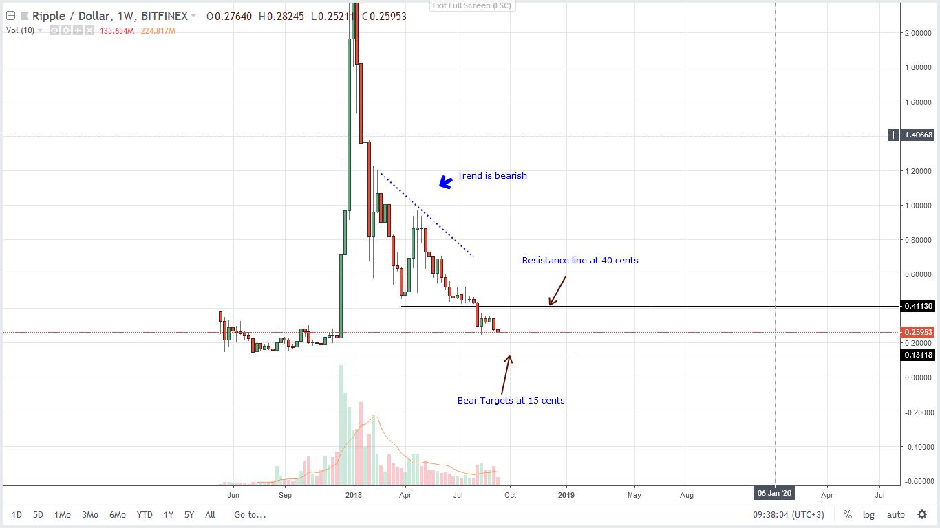 ripple price analysis 12/09/2018 weekly chart