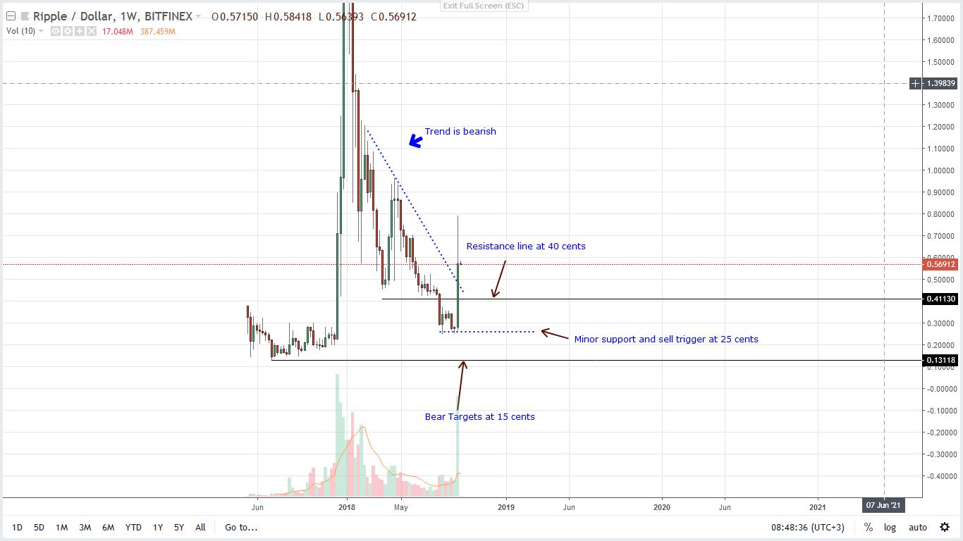 analysis price prediction ripple