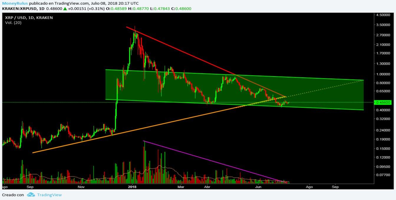 July 9 - Price Analysis Ripple