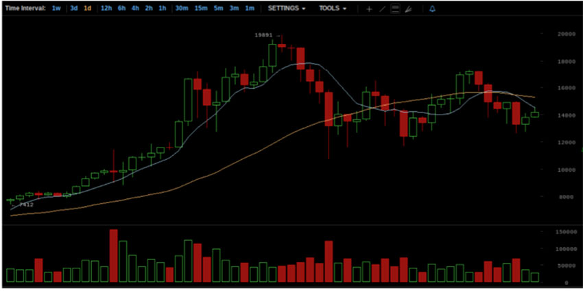 detects bullish or bearish trends with technical analysis