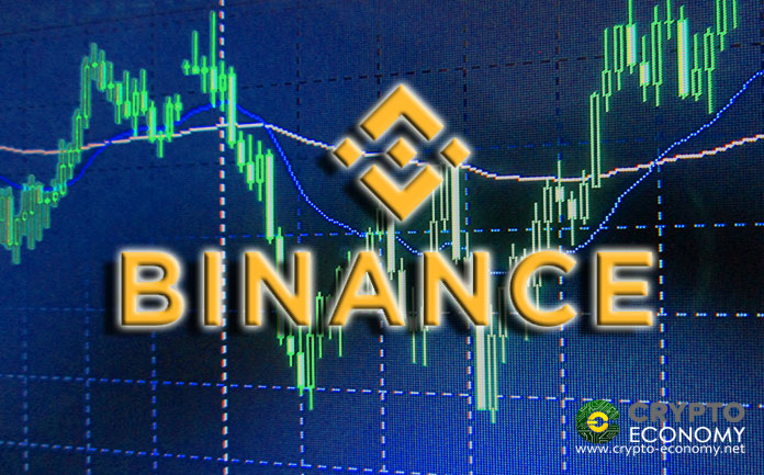 Binance [BNB] Officially Launches the Margin Trading Feature with up to 20X Leverage