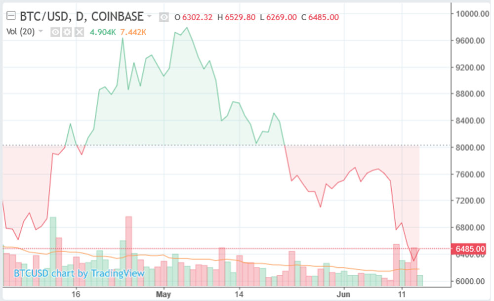 BTC market