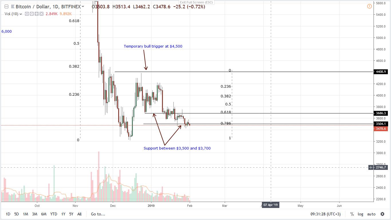 bitcoin BTC price 01/02/2019