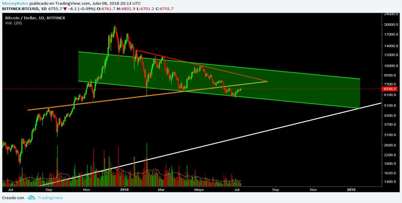 July 9 - Price Analysis Bitcoin